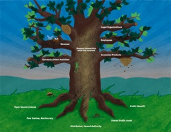 The Mozilla Tree